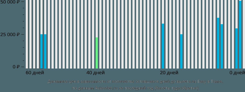Динамика цен в зависимости от количества оставшихся дней до вылета из Баку в Томск