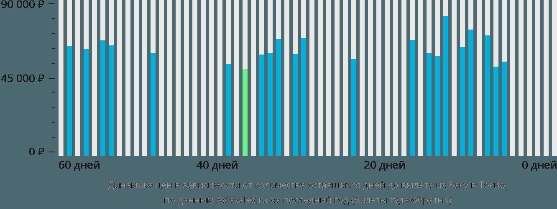Динамика цен в зависимости от количества оставшихся дней до вылета из Баку в Токио