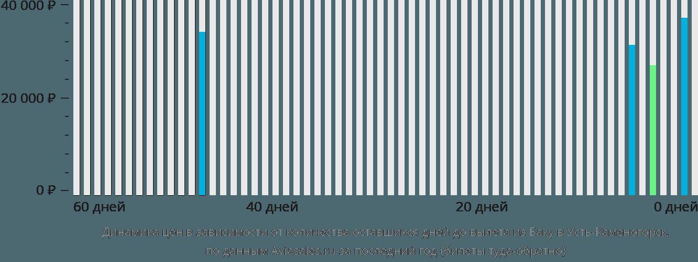Динамика цен в зависимости от количества оставшихся дней до вылета из Баку в Усть-Каменогорск