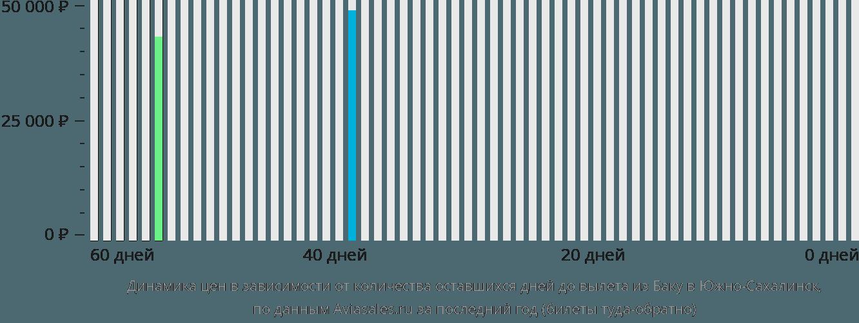 Динамика цен в зависимости от количества оставшихся дней до вылета из Баку в Южно-Сахалинск