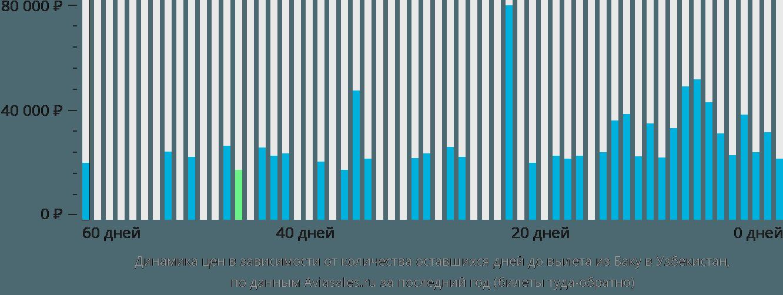 Динамика цен в зависимости от количества оставшихся дней до вылета из Баку в Узбекистан