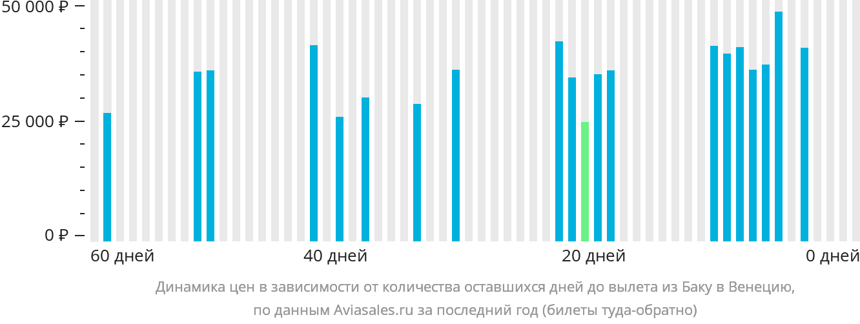 Динамика цен в зависимости от количества оставшихся дней до вылета из Баку в Венецию