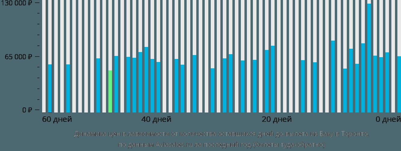 Динамика цен в зависимости от количества оставшихся дней до вылета из Баку в Торонто