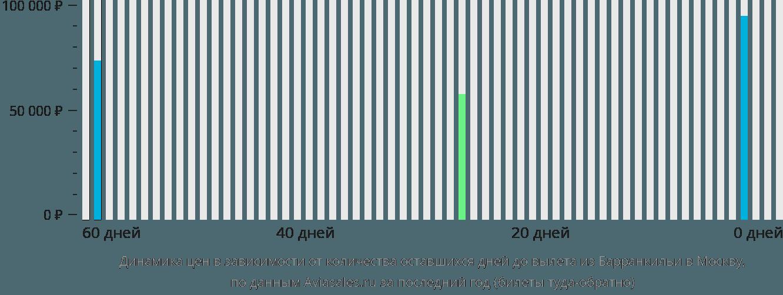 Динамика цен в зависимости от количества оставшихся дней до вылета из Барранкильи в Москву