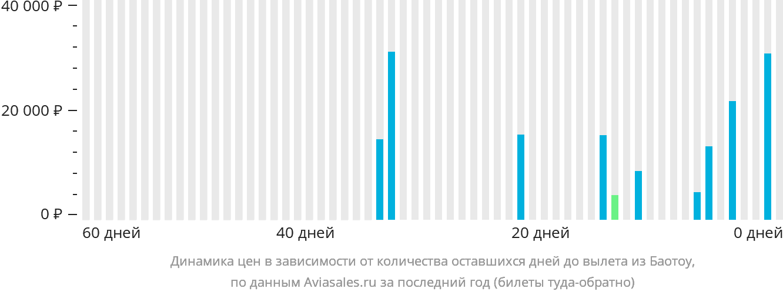 Динамика цен в зависимости от количества оставшихся дней до вылета из Баотоу
