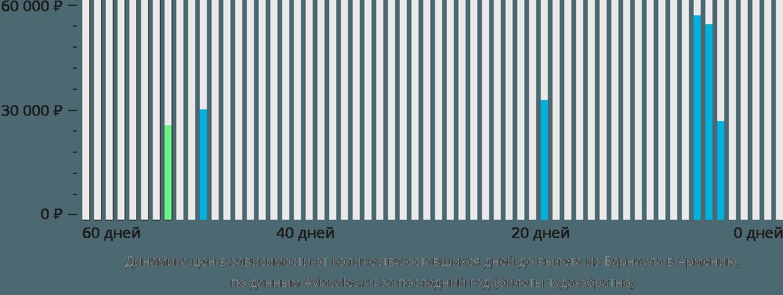 Динамика цен в зависимости от количества оставшихся дней до вылета из Барнаула в Армению