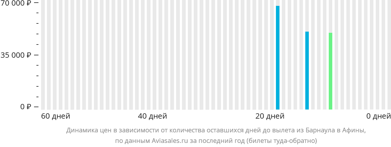 Динамика цен в зависимости от количества оставшихся дней до вылета из Барнаула в Афины