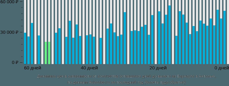 Динамика цен в зависимости от количества оставшихся дней до вылета из Барнаула в Анталью