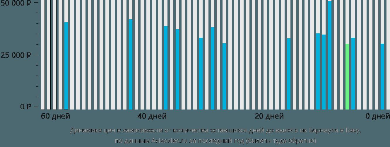 Динамика цен в зависимости от количества оставшихся дней до вылета из Барнаула в Баку