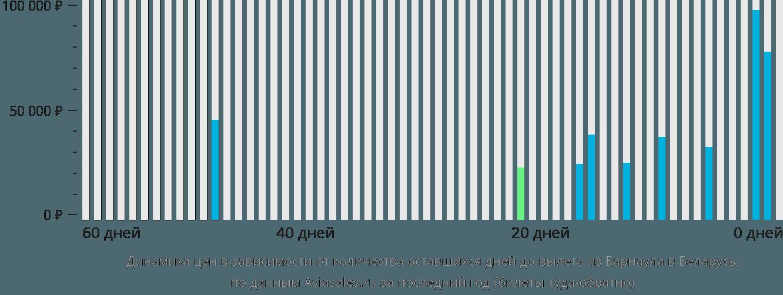 Динамика цен в зависимости от количества оставшихся дней до вылета из Барнаула в Беларусь