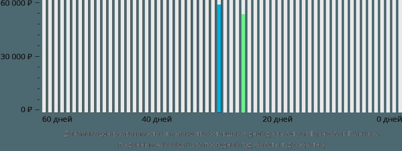 Динамика цен в зависимости от количества оставшихся дней до вылета из Барнаула в Гуанчжоу