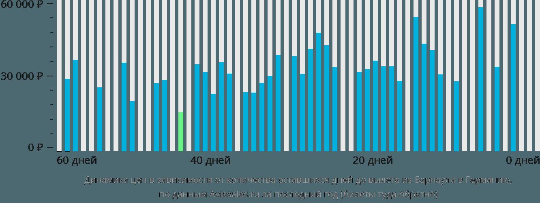 Динамика цен в зависимости от количества оставшихся дней до вылета из Барнаула в Германию