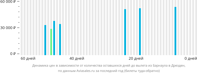 Динамика цен в зависимости от количества оставшихся дней до вылета из Барнаула в Дрезден
