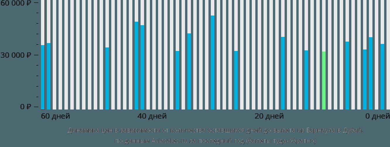 Динамика цен в зависимости от количества оставшихся дней до вылета из Барнаула в Дубай