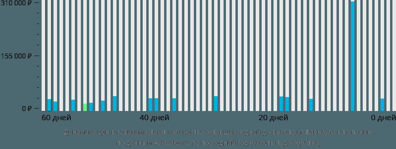 Динамика цен в зависимости от количества оставшихся дней до вылета из Барнаула в Испанию