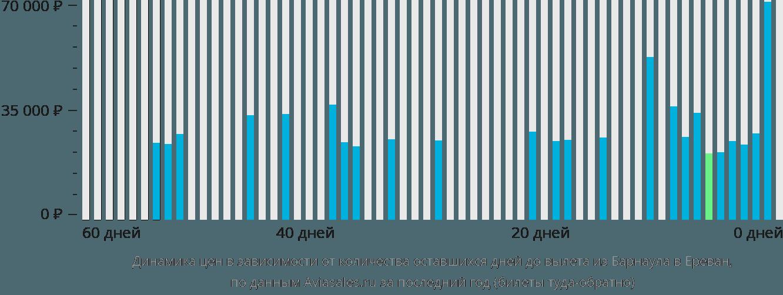 Динамика цен в зависимости от количества оставшихся дней до вылета из Барнаула в Ереван