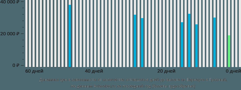Динамика цен в зависимости от количества оставшихся дней до вылета из Барнаула в Грозный