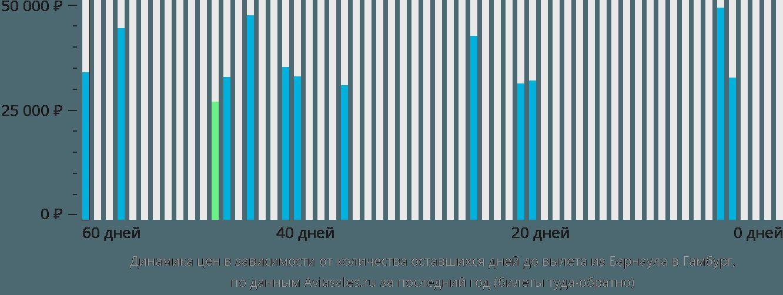 Динамика цен в зависимости от количества оставшихся дней до вылета из Барнаула в Гамбург