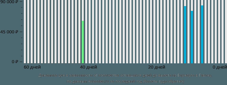 Динамика цен в зависимости от количества оставшихся дней до вылета из Барнаула в Гавану