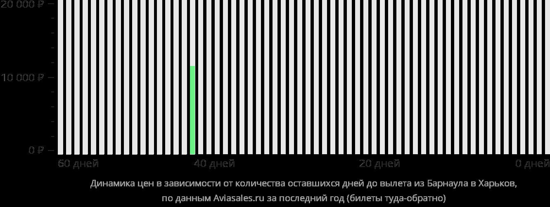 Динамика цен в зависимости от количества оставшихся дней до вылета из Барнаула в Харьков