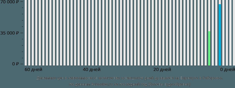 Динамика цен в зависимости от количества оставшихся дней до вылета из Барнаула в Хабаровск