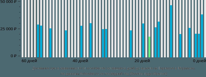 Динамика цен в зависимости от количества оставшихся дней до вылета из Барнаула в Мурманск
