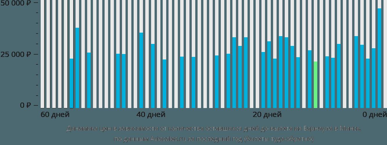 Динамика цен в зависимости от количества оставшихся дней до вылета из Барнаула в Минск