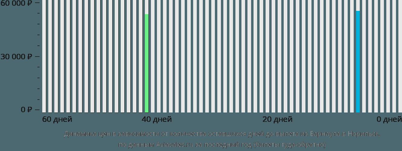 Динамика цен в зависимости от количества оставшихся дней до вылета из Барнаула в Норильск