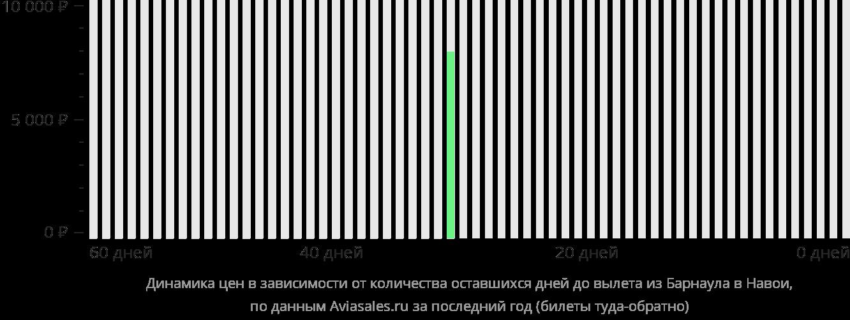 Динамика цен в зависимости от количества оставшихся дней до вылета из Барнаула в Навои