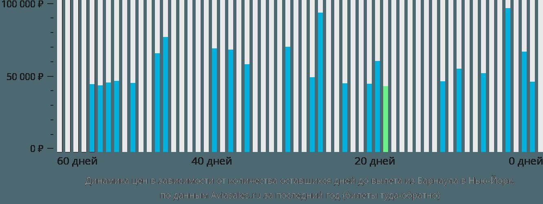 Динамика цен в зависимости от количества оставшихся дней до вылета из Барнаула в Нью-Йорк