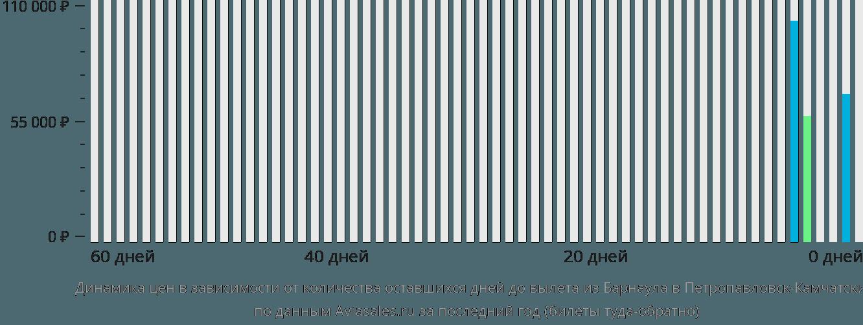 Динамика цен в зависимости от количества оставшихся дней до вылета из Барнаула в Петропавловск-Камчатский