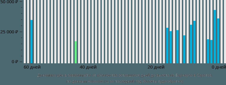 Динамика цен в зависимости от количества оставшихся дней до вылета из Барнаула в Саратов