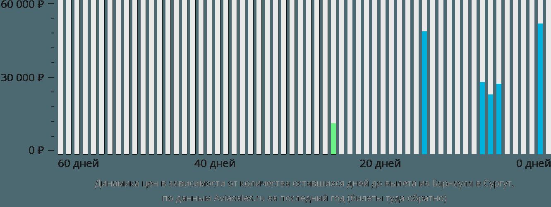 Динамика цен в зависимости от количества оставшихся дней до вылета из Барнаула в Сургут