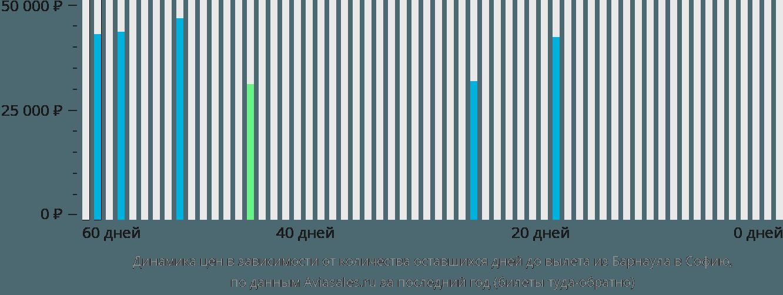 Динамика цен в зависимости от количества оставшихся дней до вылета из Барнаула в Софию