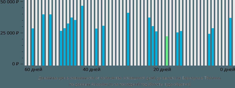 Динамика цен в зависимости от количества оставшихся дней до вылета из Барнаула в Тбилиси