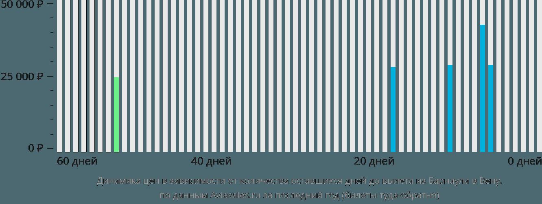 Динамика цен в зависимости от количества оставшихся дней до вылета из Барнаула в Вену
