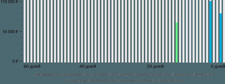 Динамика цен в зависимости от количества оставшихся дней до вылета из Барнаула в Вашингтон