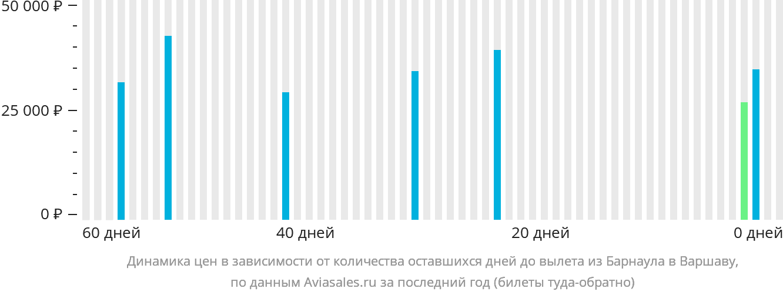 Динамика цен в зависимости от количества оставшихся дней до вылета из Барнаула в Варшаву
