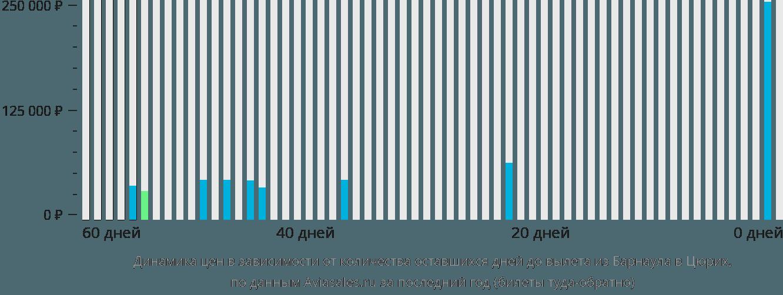 Динамика цен в зависимости от количества оставшихся дней до вылета из Барнаула в Цюрих