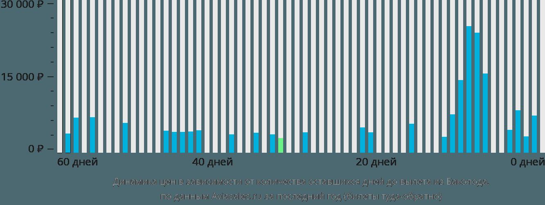 Динамика цен в зависимости от количества оставшихся дней до вылета из Баколода