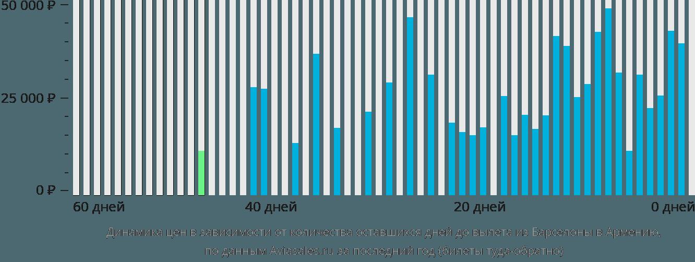 Динамика цен в зависимости от количества оставшихся дней до вылета из Барселоны в Армению