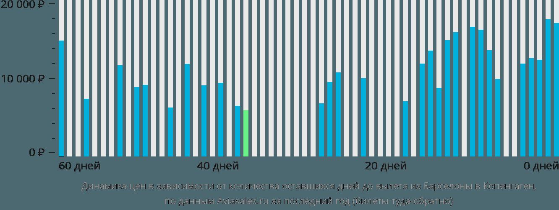 Динамика цен в зависимости от количества оставшихся дней до вылета из Барселоны в Копенгаген