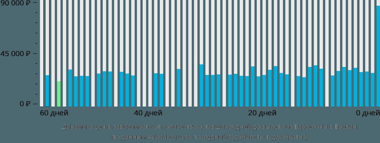 Динамика цен в зависимости от количества оставшихся дней до вылета из Барселоны в Ереван