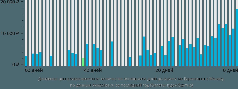 Динамика цен в зависимости от количества оставшихся дней до вылета из Барселоны в Женеву