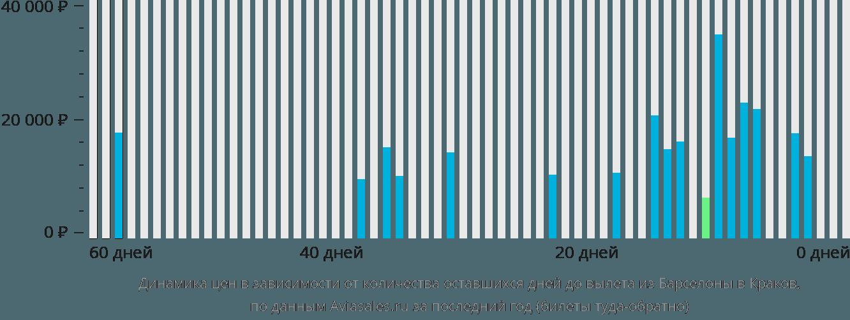 Динамика цен в зависимости от количества оставшихся дней до вылета из Барселоны в Краков