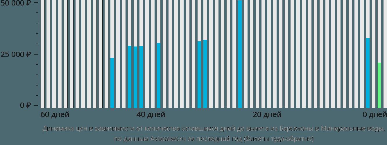 Динамика цен в зависимости от количества оставшихся дней до вылета из Барселоны в Минеральные воды
