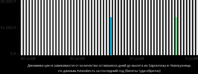 Динамика цен в зависимости от количества оставшихся дней до вылета из Барселоны в Новокузнецк