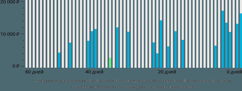 Динамика цен в зависимости от количества оставшихся дней до вылета из Барселоны в Стокгольм