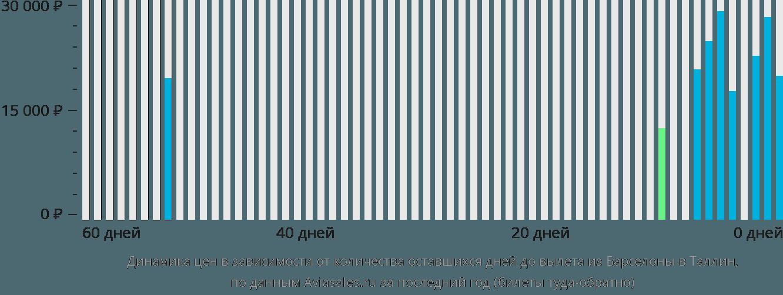 Динамика цен в зависимости от количества оставшихся дней до вылета из Барселоны в Таллин