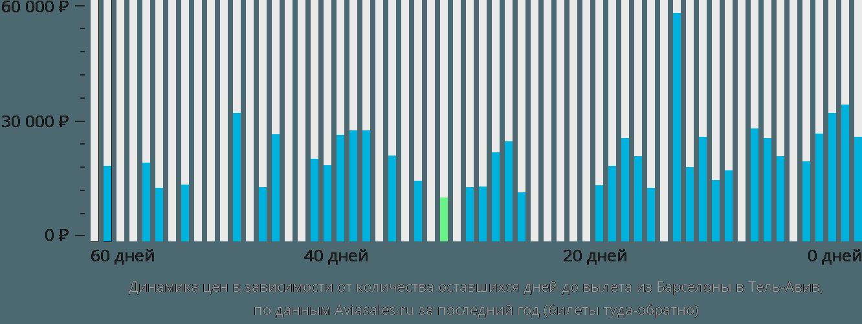 Динамика цен в зависимости от количества оставшихся дней до вылета из Барселоны в Тель-Авив